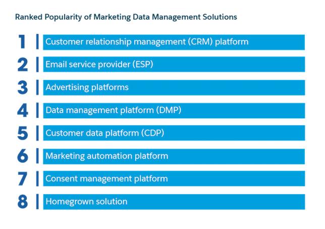 The Digitalizzazione Strategie di Marketing - Salesforce