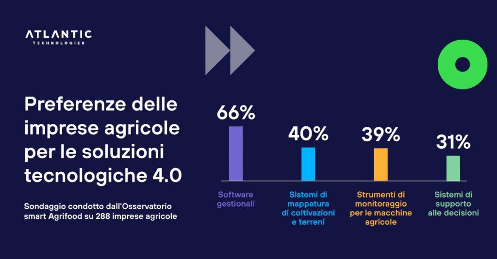 agrifood sondaggio soluzioni tecnologiche 4.0